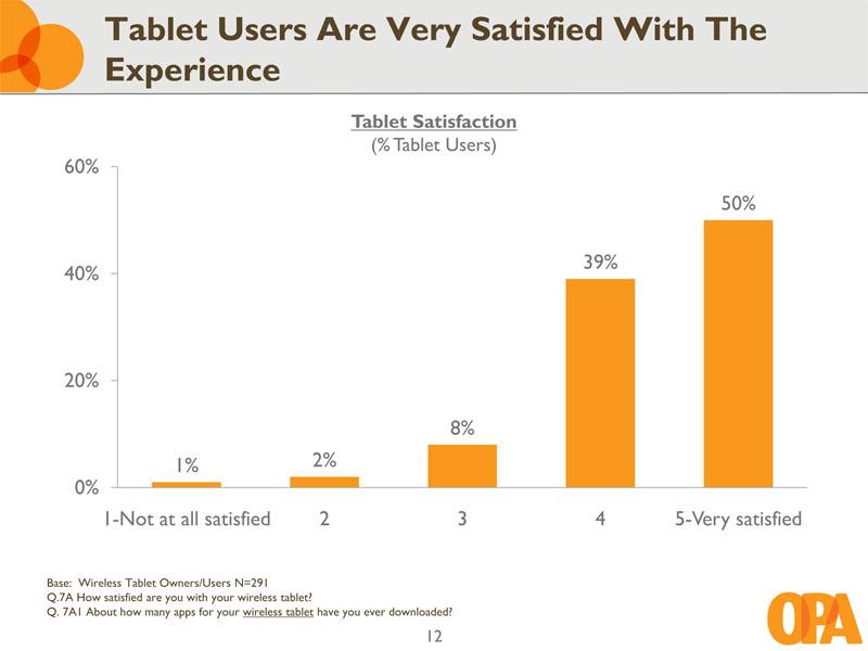 Les tablettes tactiles en passe de devenir un objet du quotidien 1