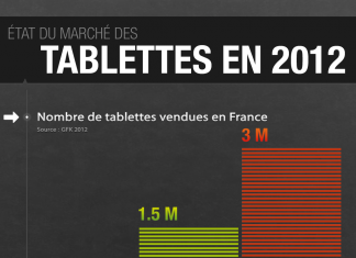 Marché des tablettes tactiles en France en 2012 par UserADgents 1