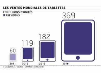 Les ventes de tablettes progressent fortement, Android dépasse Apple.