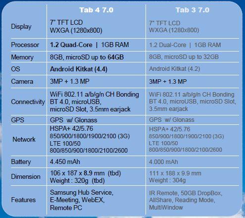 tab-4-7.0-vs-tab-3-7.0