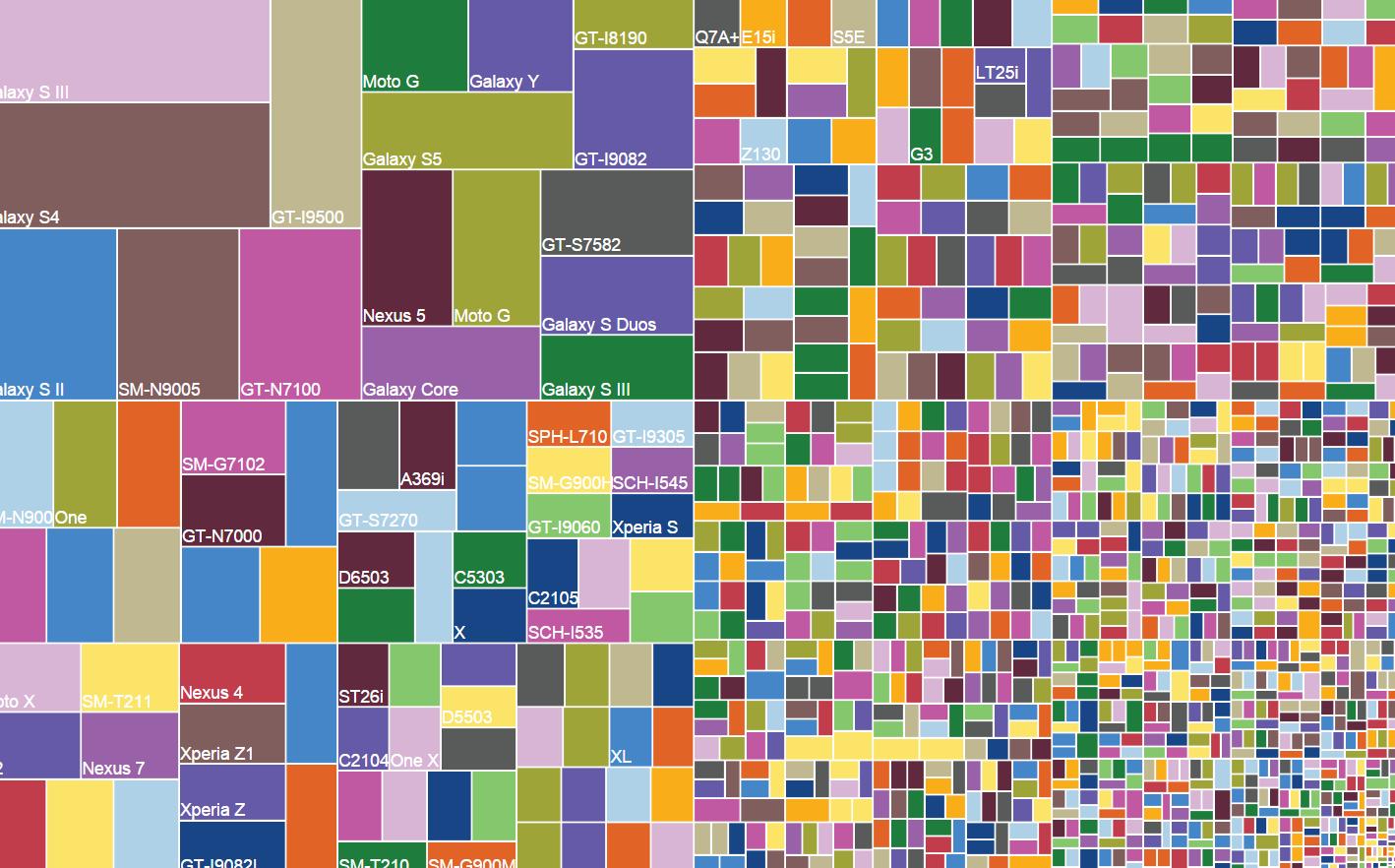 Android : deux fois plus de modèles en à peine trois ans